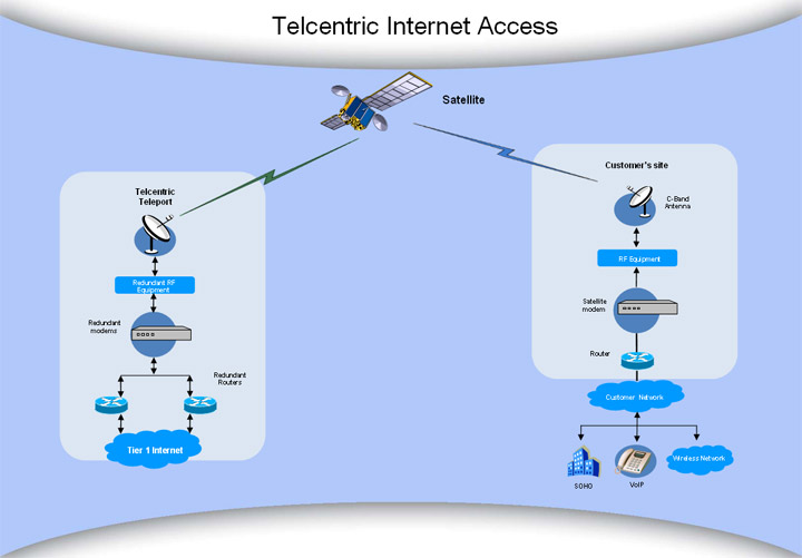 http://www.intelsat.com/_img/services/telecom/ip-trunking-large.jpg